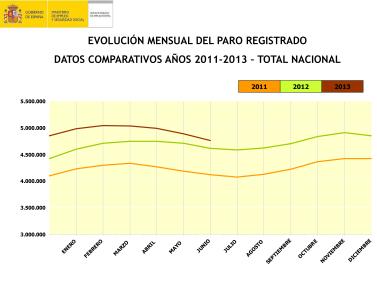 Evolución mensual del paro registrado.total nacional