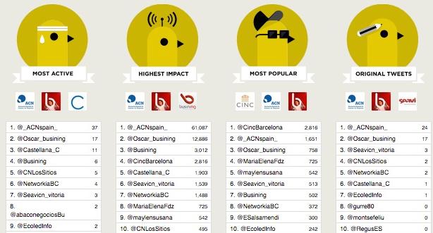 #XVcongreso contributors ranking